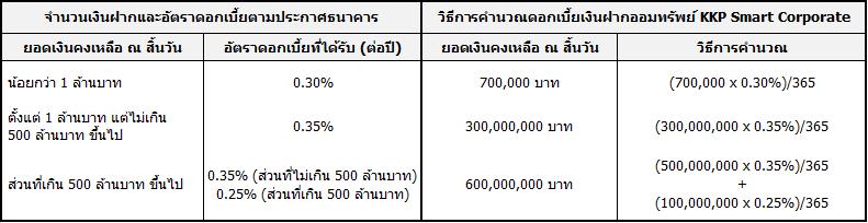 table_kkp_smart_corporate